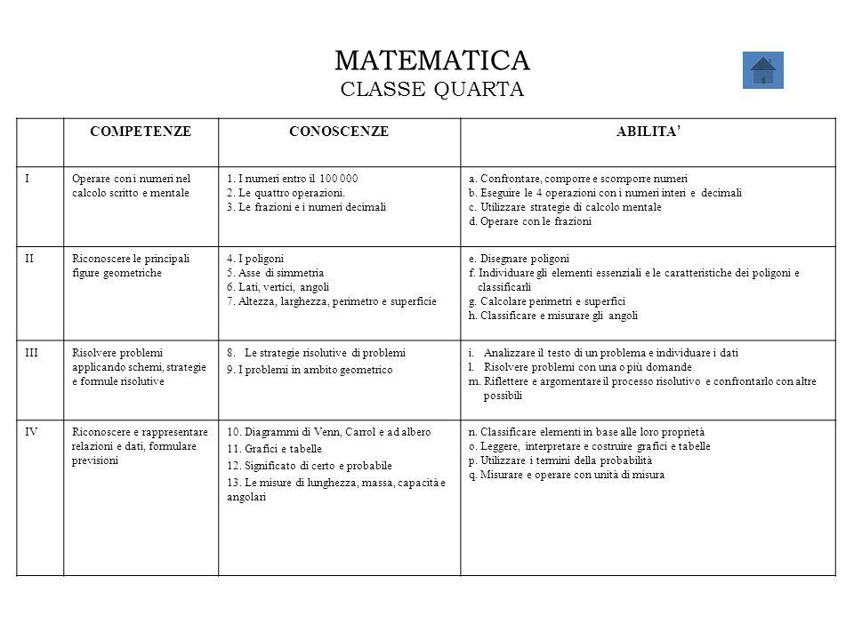 MATEMATICA CLASSE QUARTA COMPETENZE CONOSCENZE ABILITA' I