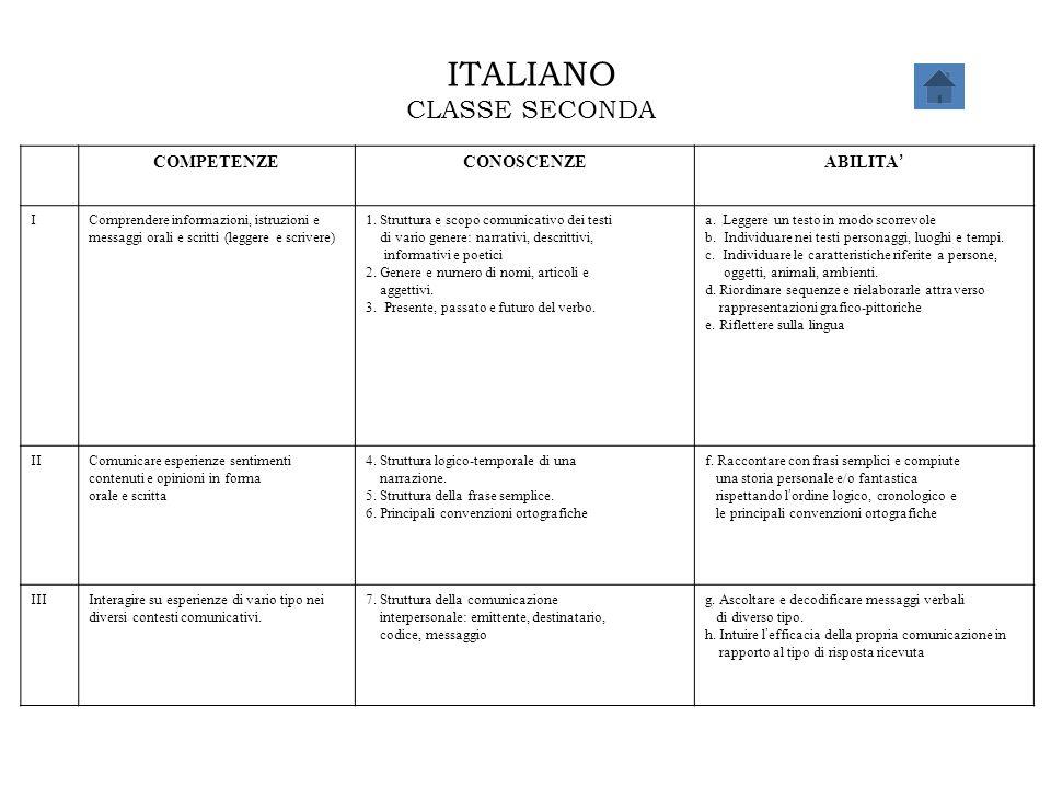 ITALIANO CLASSE SECONDA COMPETENZE CONOSCENZE ABILITA' I