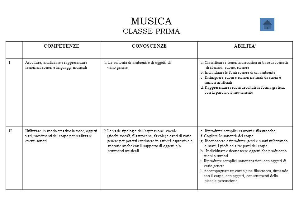 MUSICA CLASSE PRIMA COMPETENZE CONOSCENZE ABILITA' I