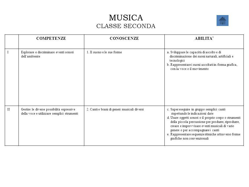 MUSICA CLASSE SECONDA COMPETENZE CONOSCENZE ABILITA' I