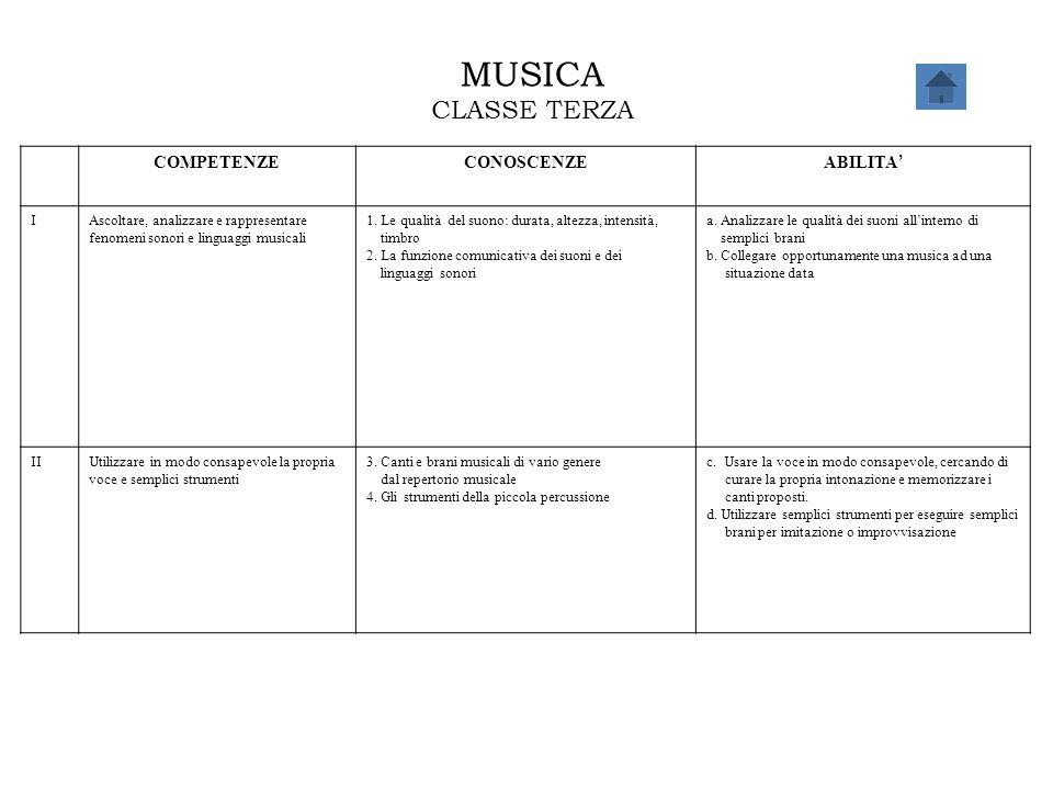 MUSICA CLASSE TERZA COMPETENZE CONOSCENZE ABILITA' I