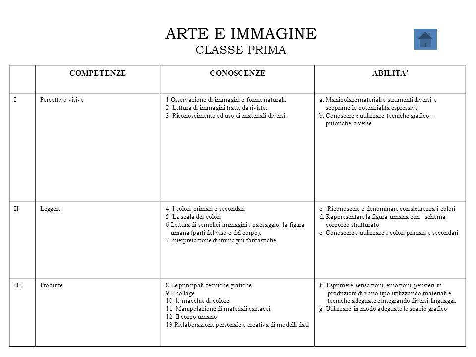 ARTE E IMMAGINE CLASSE PRIMA COMPETENZE CONOSCENZE ABILITA' I