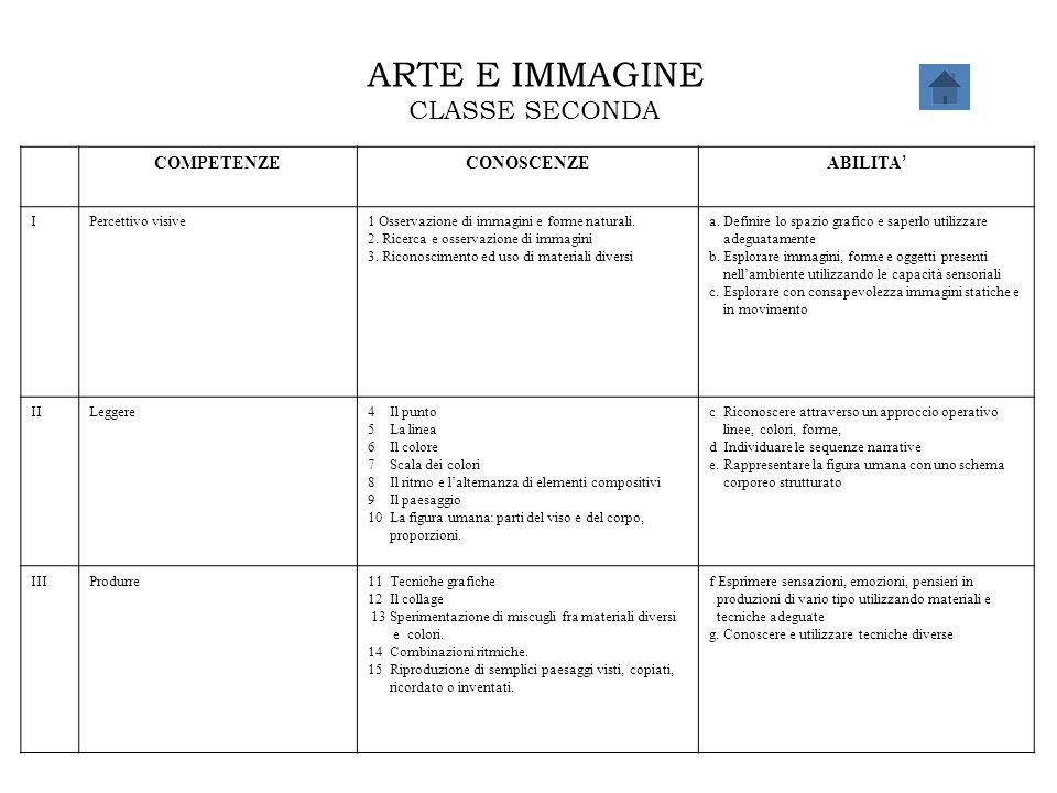 ARTE E IMMAGINE CLASSE SECONDA COMPETENZE CONOSCENZE ABILITA' I