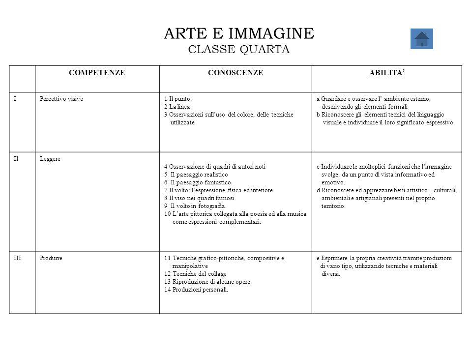ARTE E IMMAGINE CLASSE QUARTA COMPETENZE CONOSCENZE ABILITA' I