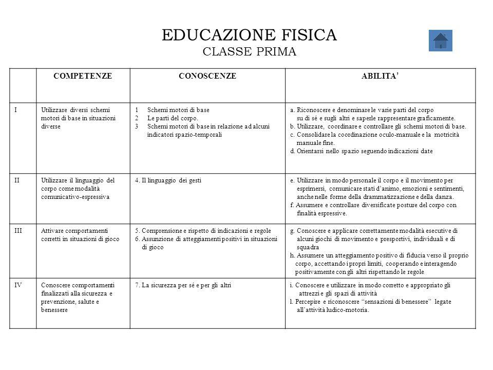 EDUCAZIONE FISICA CLASSE PRIMA COMPETENZE CONOSCENZE ABILITA' I