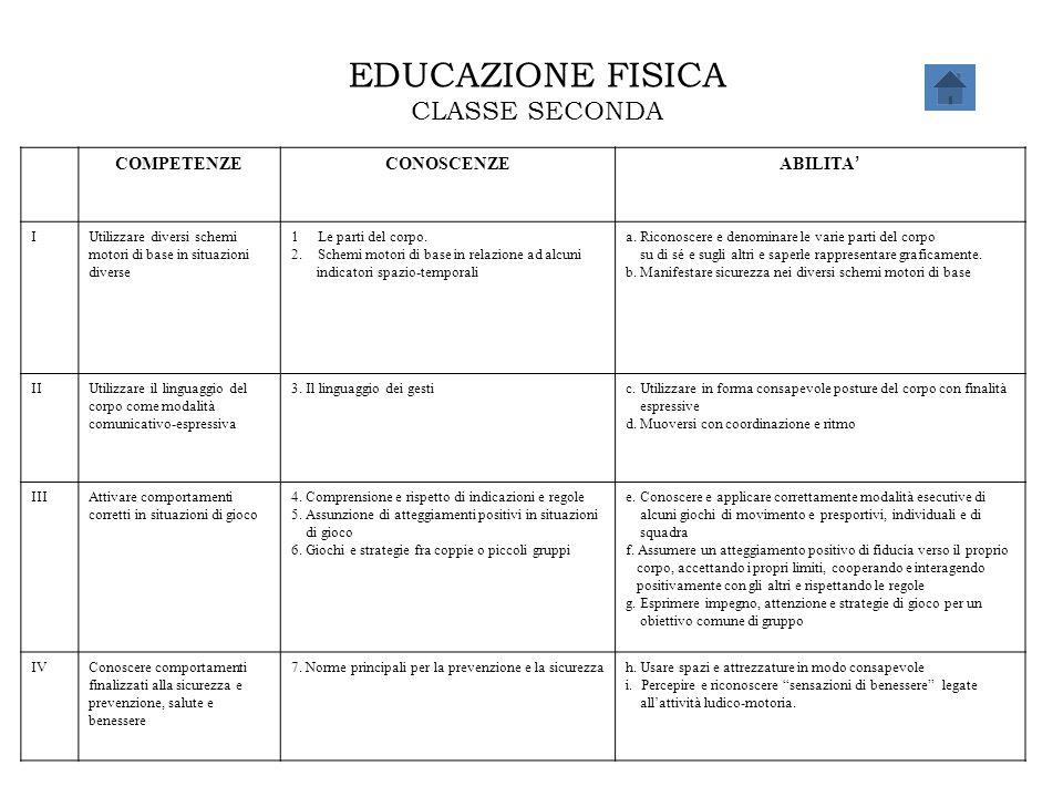 EDUCAZIONE FISICA CLASSE SECONDA COMPETENZE CONOSCENZE ABILITA' I
