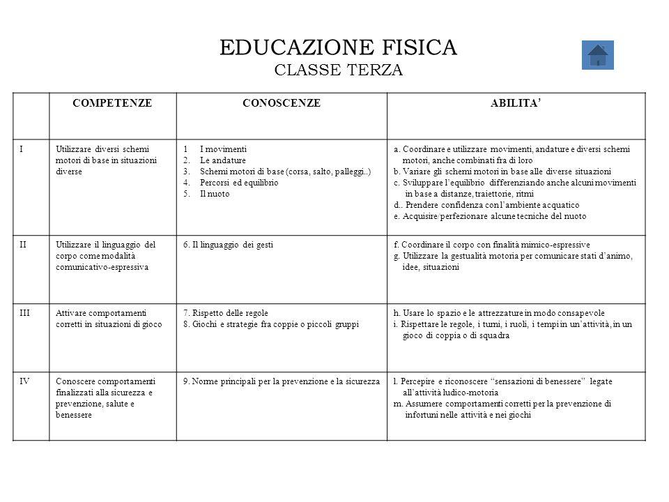 EDUCAZIONE FISICA CLASSE TERZA COMPETENZE CONOSCENZE ABILITA' I