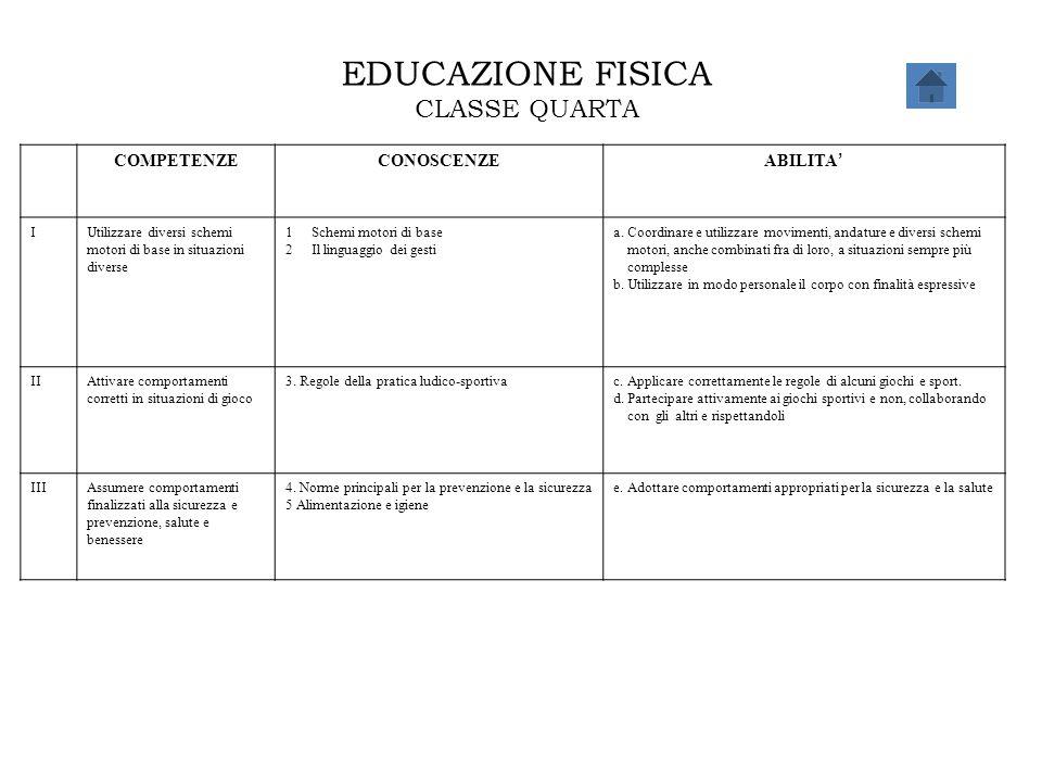 EDUCAZIONE FISICA CLASSE QUARTA COMPETENZE CONOSCENZE ABILITA' I