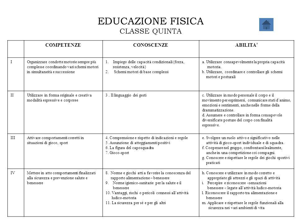EDUCAZIONE FISICA CLASSE QUINTA COMPETENZE CONOSCENZE ABILITA' I