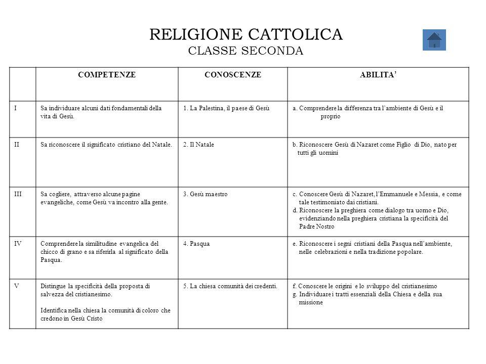 RELIGIONE CATTOLICA CLASSE SECONDA COMPETENZE CONOSCENZE ABILITA' I