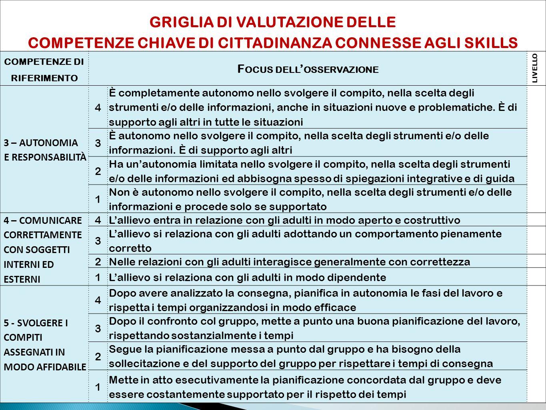 COMPETENZE CHIAVE DI CITTADINANZA CONNESSE AGLI SKILLS
