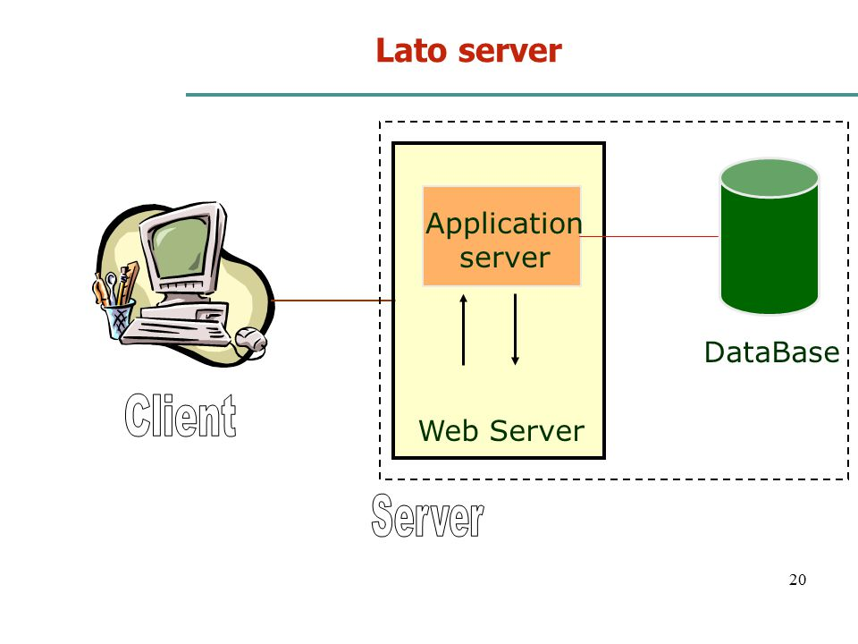 Lato server Web Server DataBase Application server