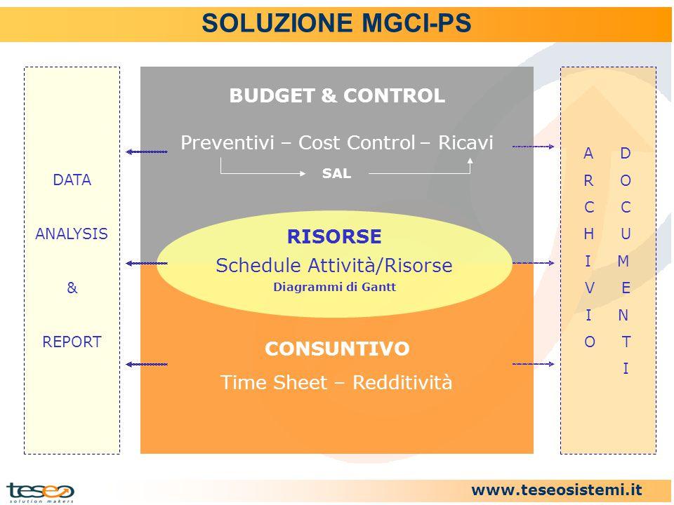 SOLUZIONE MGCI-PS BUDGET & CONTROL Preventivi – Cost Control – Ricavi