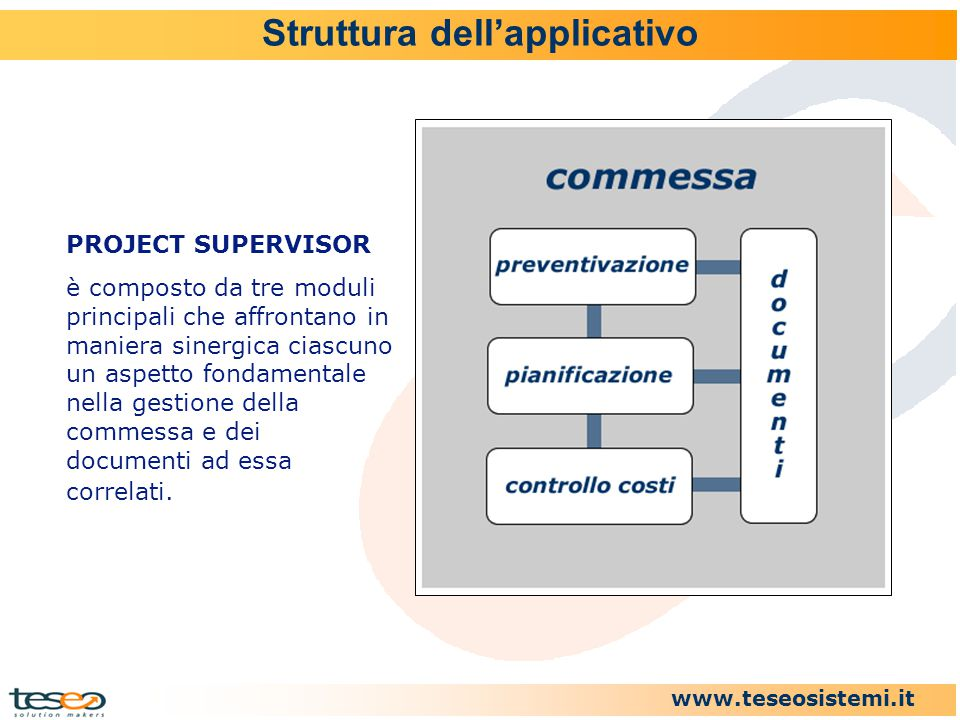Struttura dell'applicativo