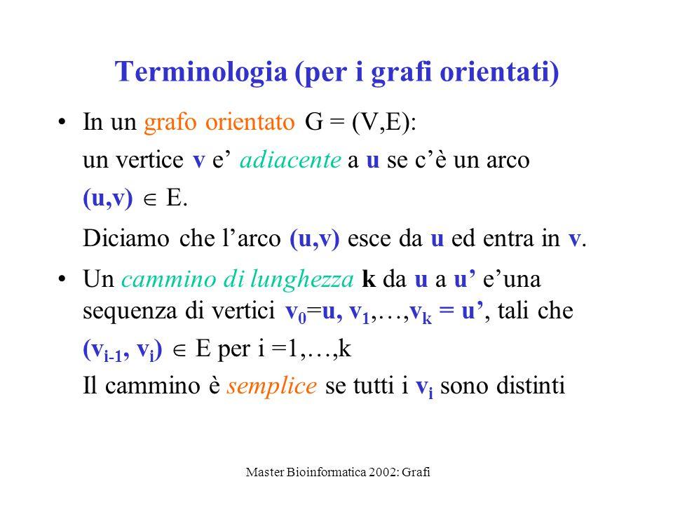 Terminologia (per i grafi orientati)
