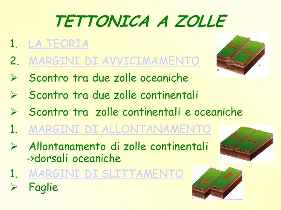 TETTONICA A ZOLLE LA TEORIA MARGINI DI AVVICIMAMENTO