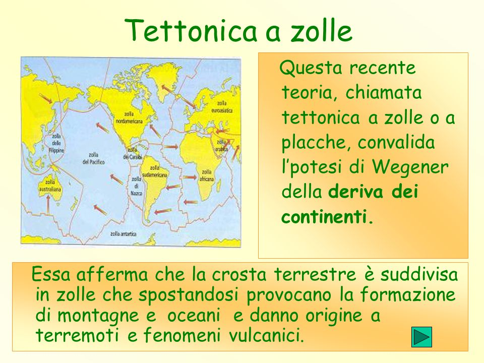 Tettonica a zolle Questa recente teoria, chiamata tettonica a zolle o a placche, convalida l'potesi di Wegener della deriva dei continenti.