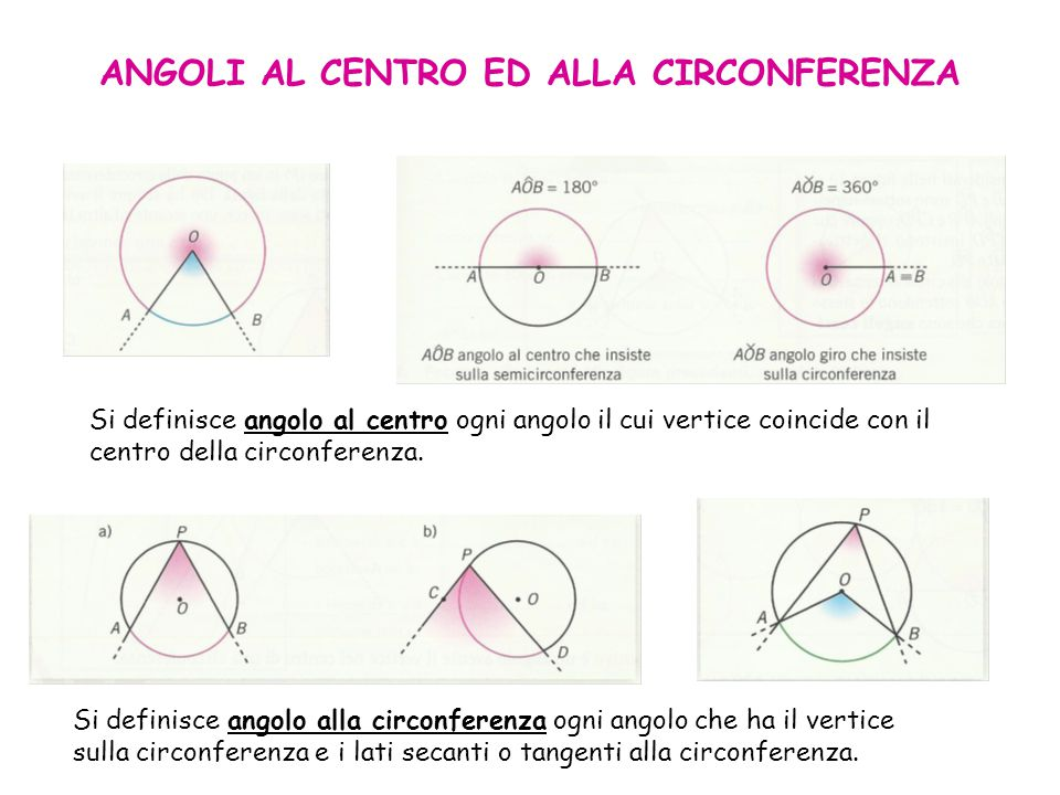 ANGOLI AL CENTRO ED ALLA CIRCONFERENZA