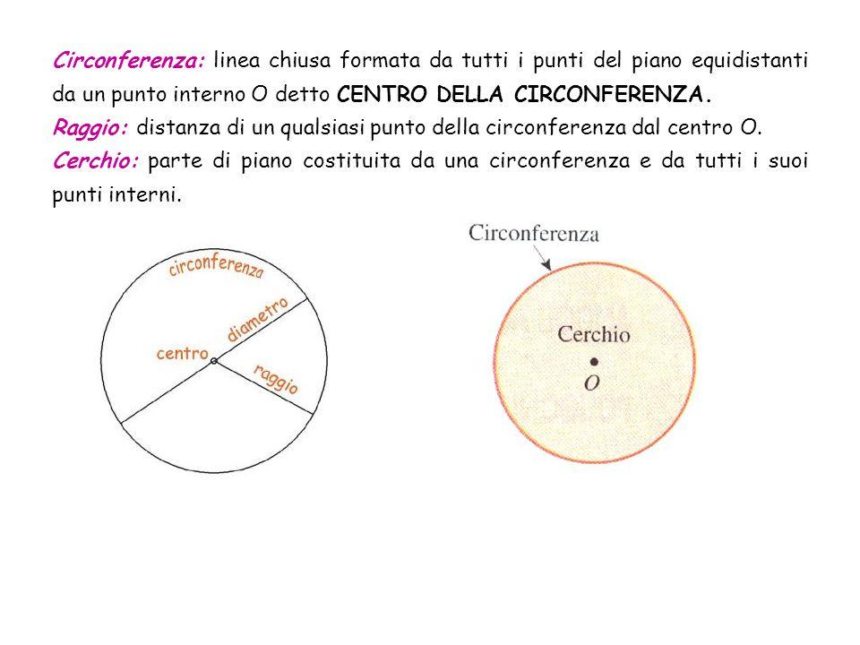Circonferenza: linea chiusa formata da tutti i punti del piano equidistanti da un punto interno O detto CENTRO DELLA CIRCONFERENZA.