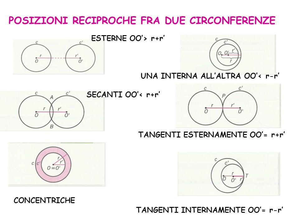 POSIZIONI RECIPROCHE FRA DUE CIRCONFERENZE