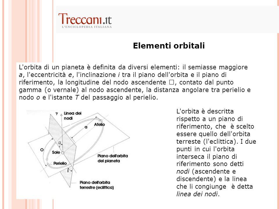 Elementi orbitali