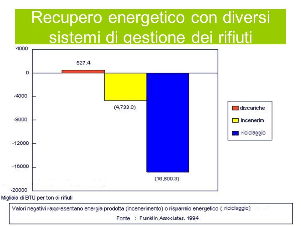 Recupero energetico con diversi sistemi di gestione dei rifiuti