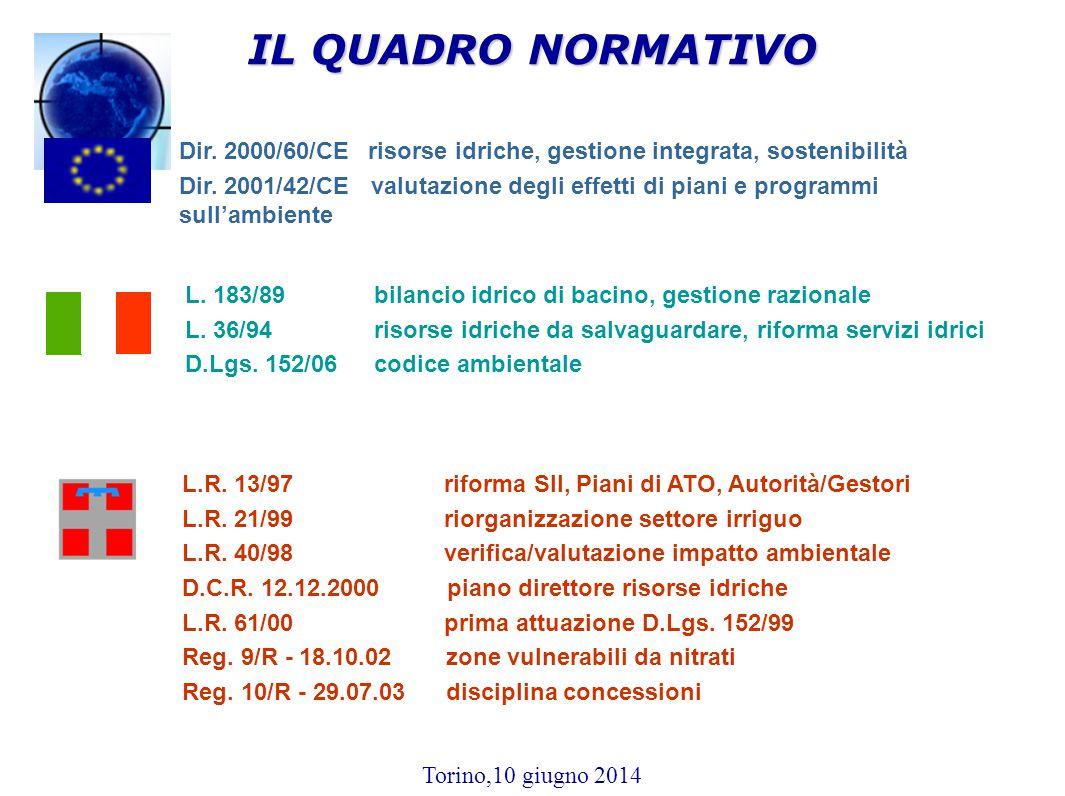 IL QUADRO NORMATIVO Dir. 2000/60/CE risorse idriche, gestione integrata, sostenibilità.
