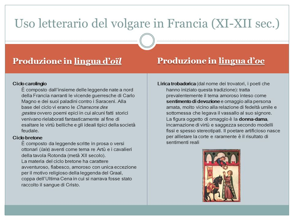 Uso letterario del volgare in Francia (XI-XII sec.)