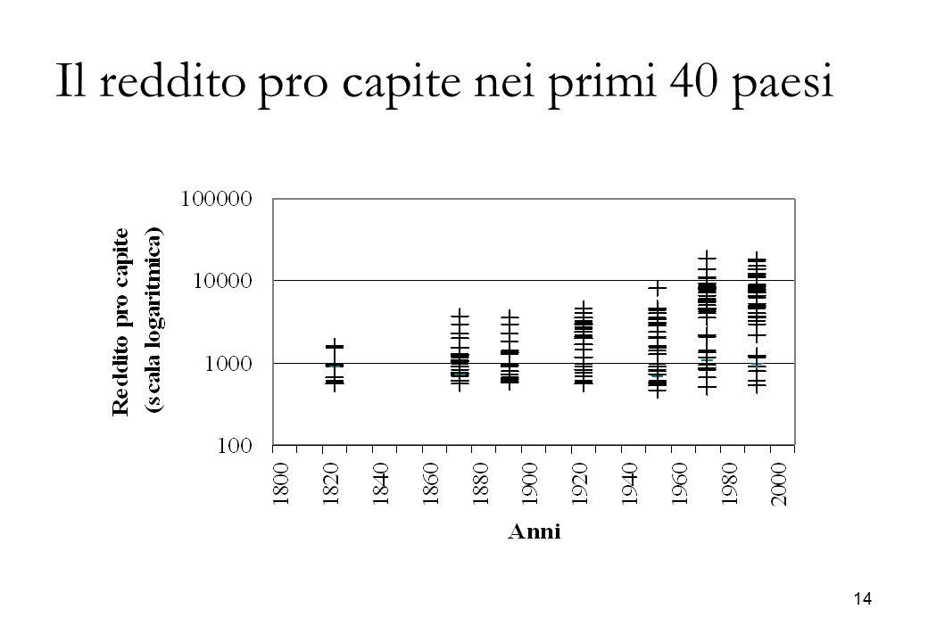 Il reddito pro capite nei primi 40 paesi