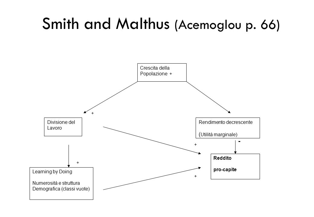 Smith and Malthus (Acemoglou p. 66)