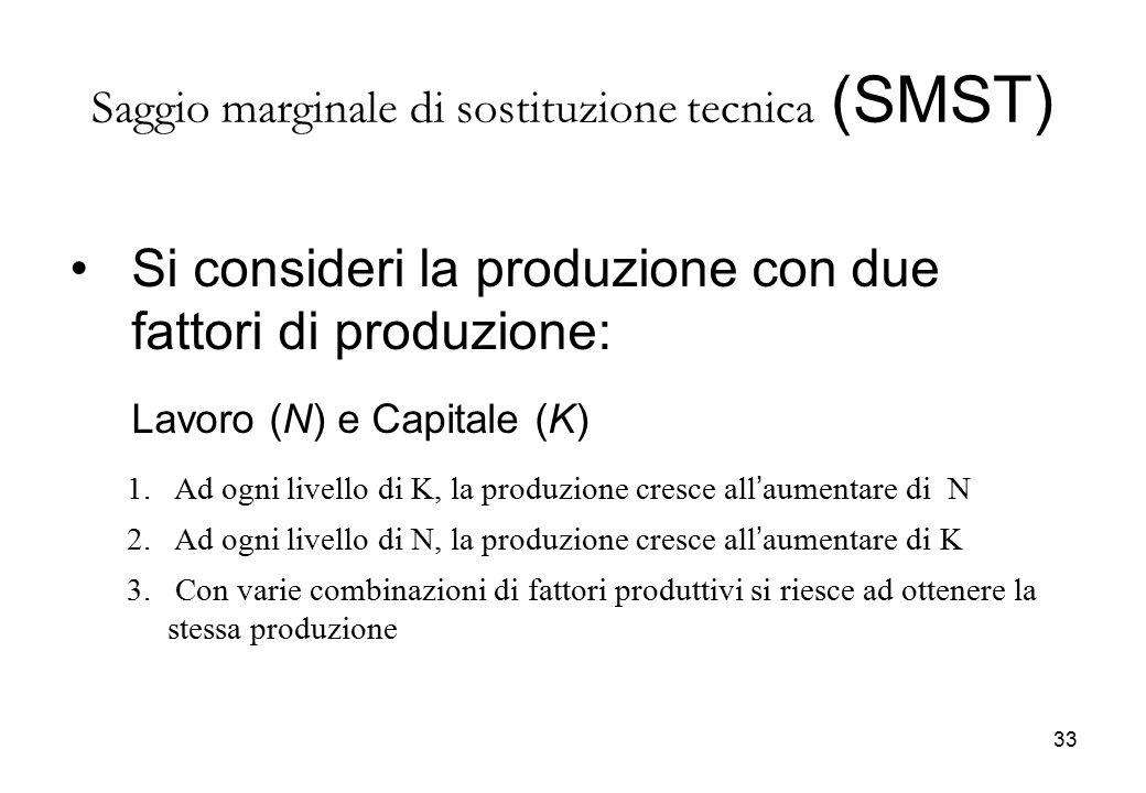 Saggio marginale di sostituzione tecnica (SMST)