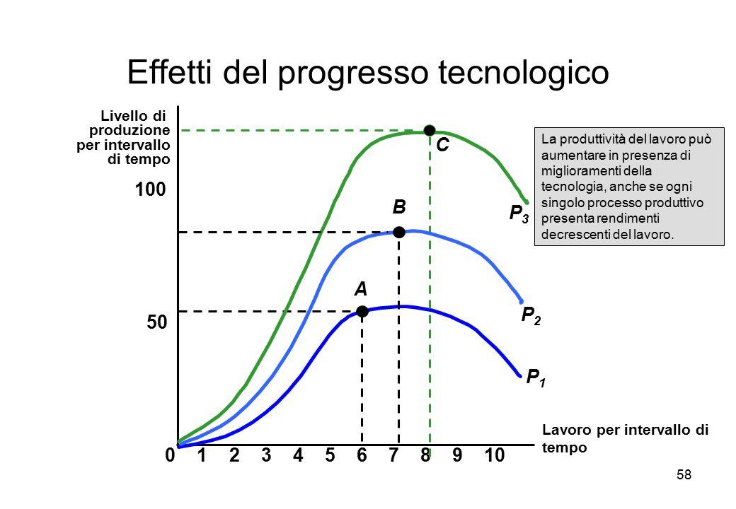Effetti del progresso tecnologico
