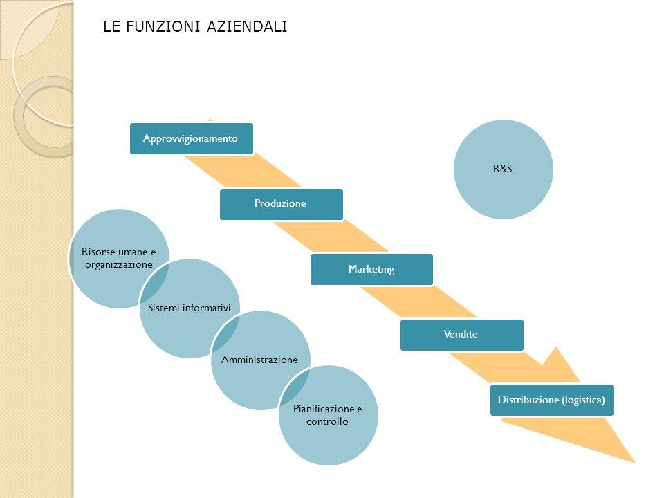 LE FUNZIONI AZIENDALI Approvvigionamento R&S Produzione