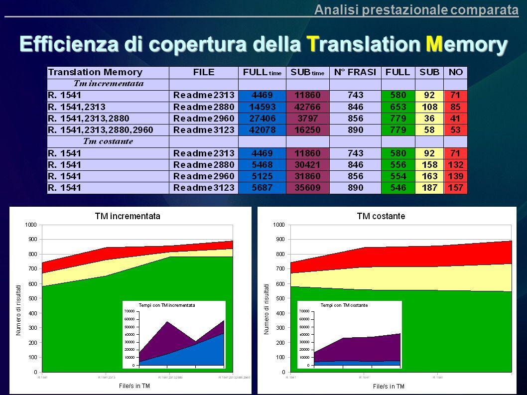 Efficienza di copertura della Translation Memory