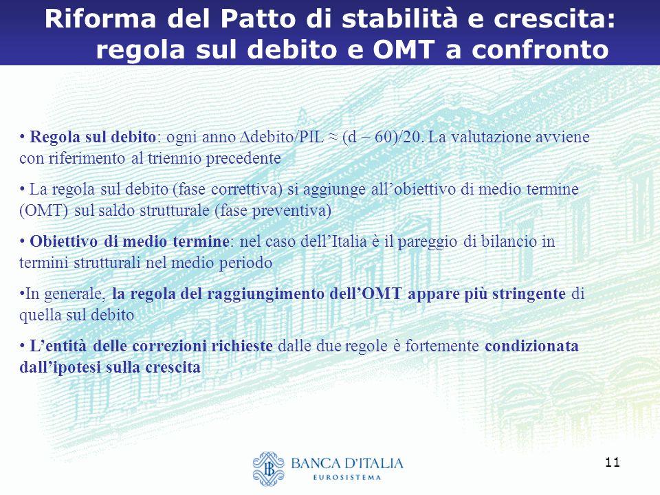 Riforma del Patto di stabilità e crescita: regola sul debito e OMT a confronto