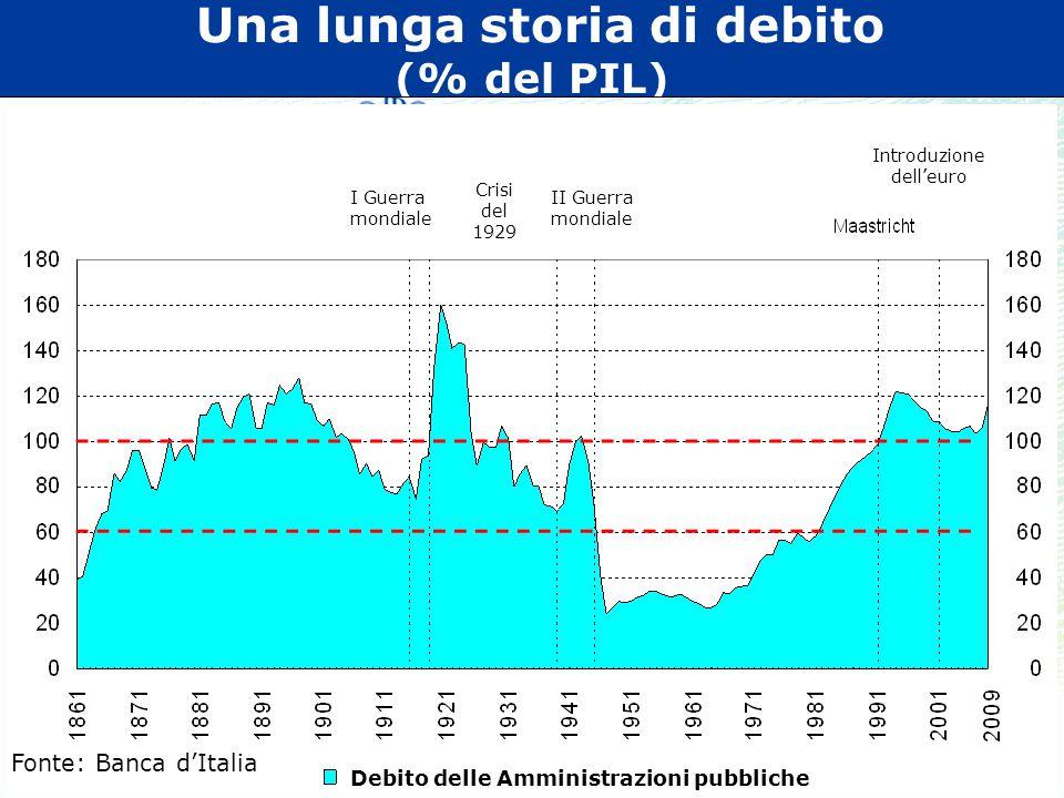 Una lunga storia di debito (% del PIL)