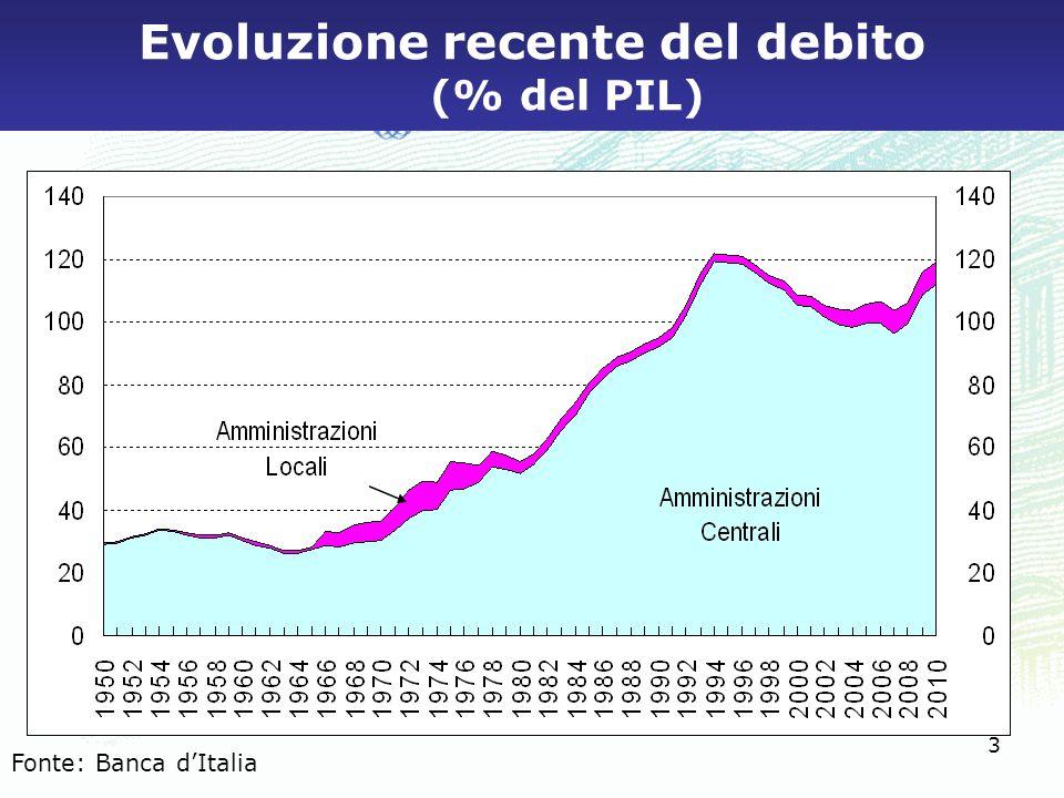 Evoluzione recente del debito (% del PIL)