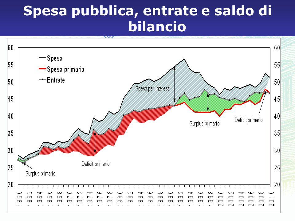 Spesa pubblica, entrate e saldo di bilancio