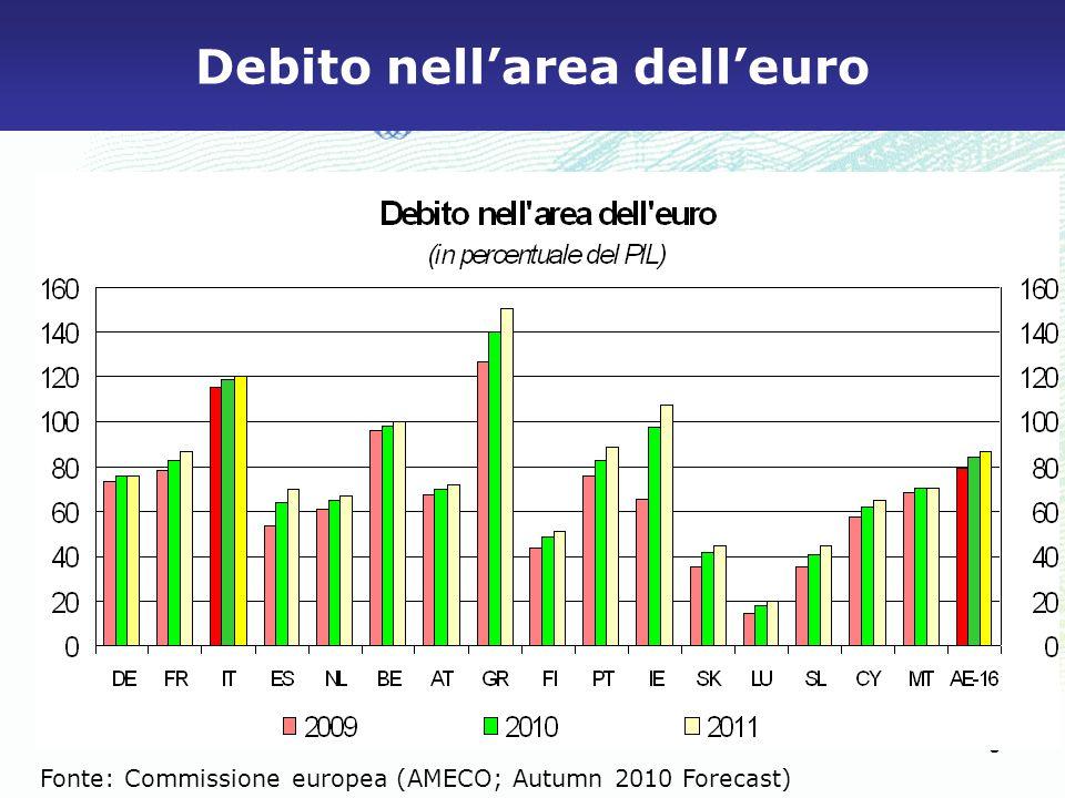 Debito nell'area dell'euro