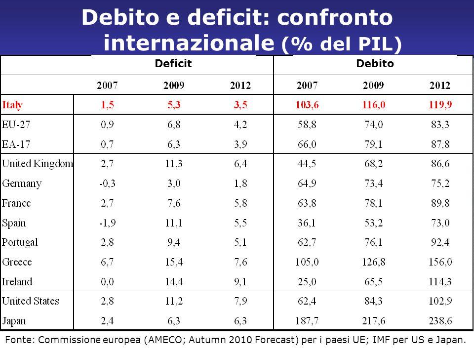 Debito e deficit: confronto internazionale (% del PIL)