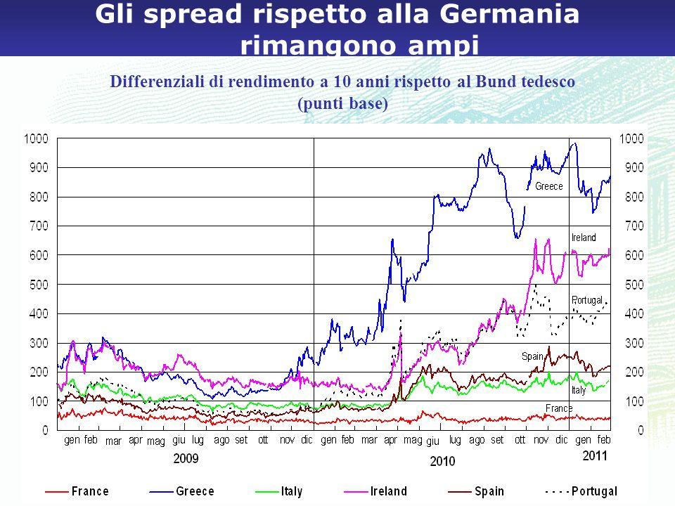 Gli spread rispetto alla Germania rimangono ampi