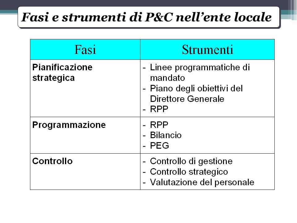 Fasi e strumenti di P&C nell'ente locale