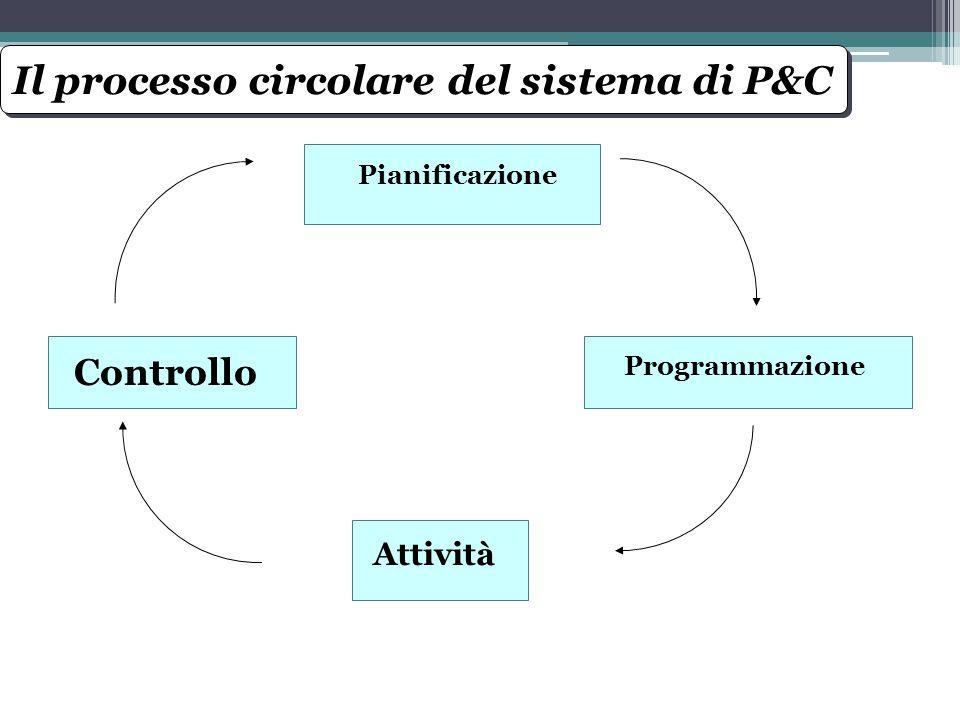 Il processo circolare del sistema di P&C