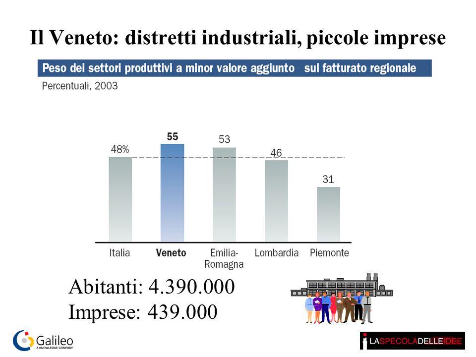 Il Veneto: distretti industriali, piccole imprese