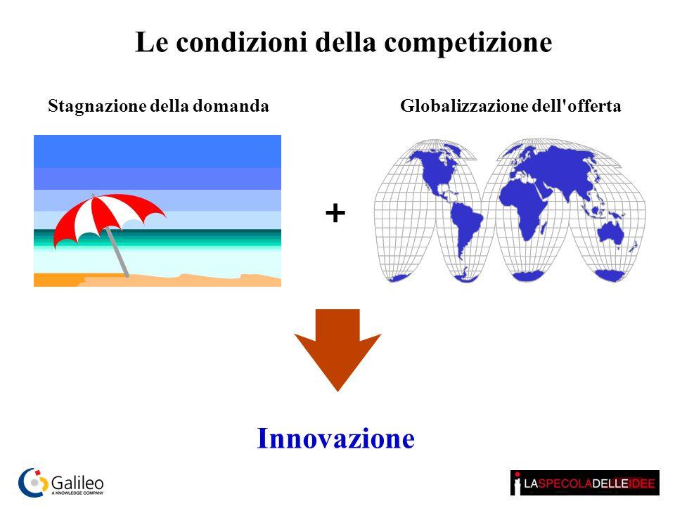 Le condizioni della competizione