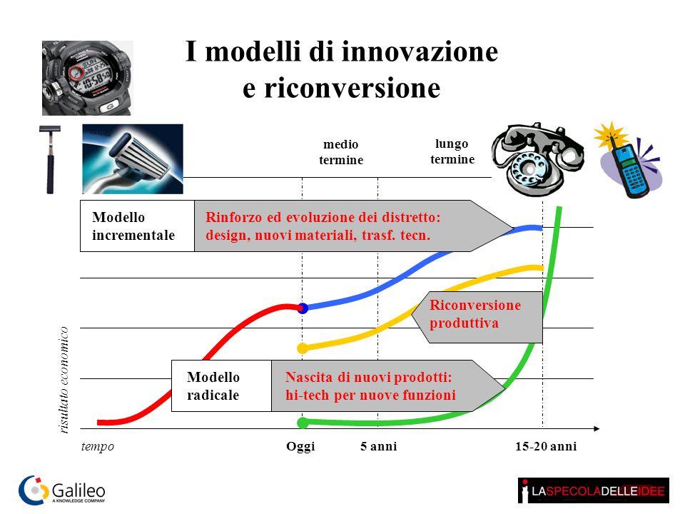 I modelli di innovazione