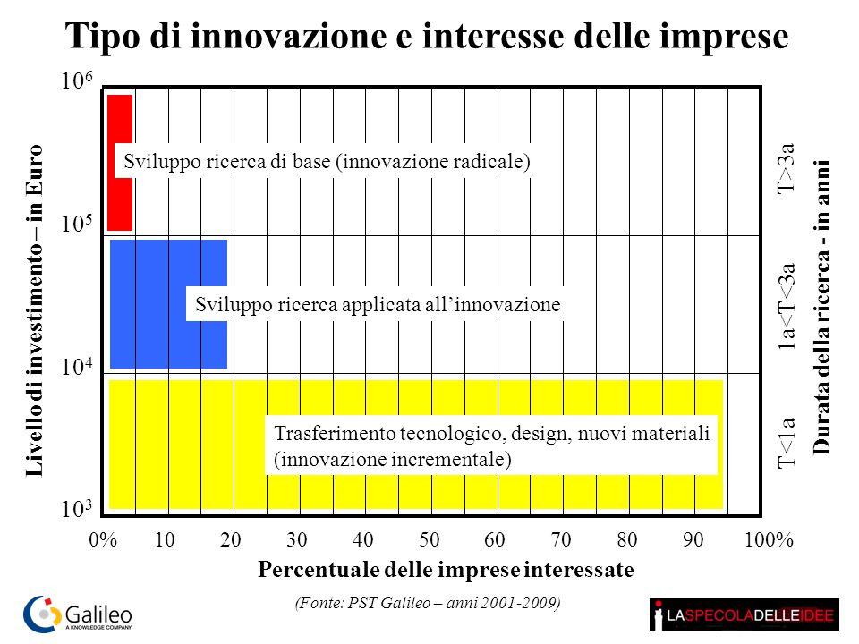 Tipo di innovazione e interesse delle imprese