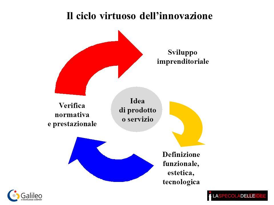 Il ciclo virtuoso dell'innovazione
