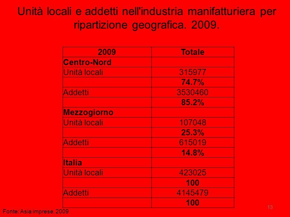 Unità locali e addetti nell industria manifatturiera per ripartizione geografica. 2009.