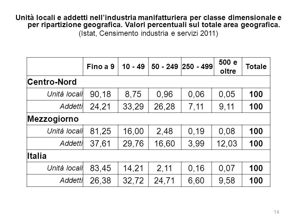 (Istat, Censimento industria e servizi 2011)